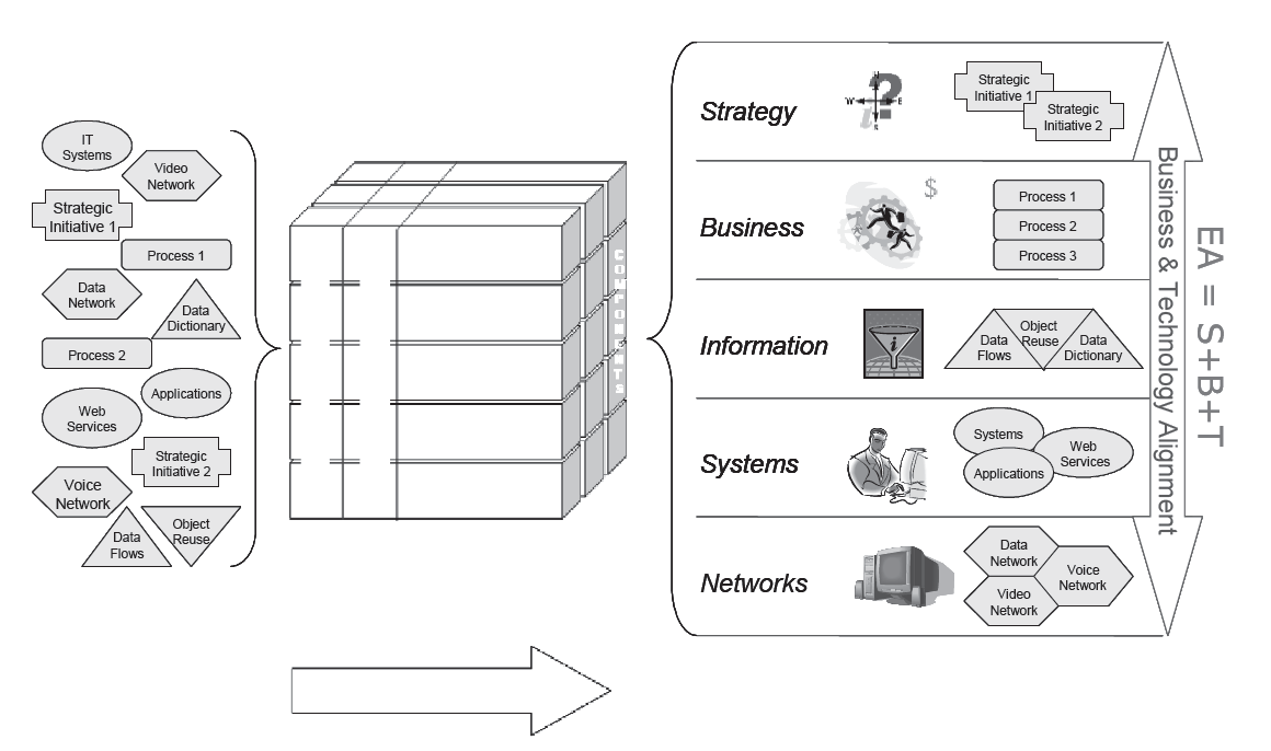 The Organizing Influence of Enterprise Architecture