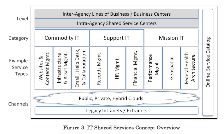Federal it shared services strategy the ea pad federal publicscrutiny Gallery