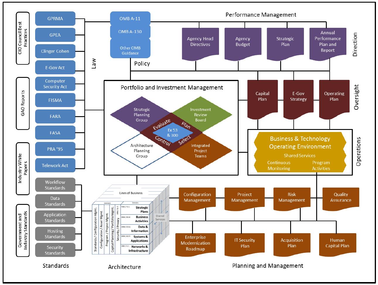 basic elements of federal enterprise architecture the ea pad